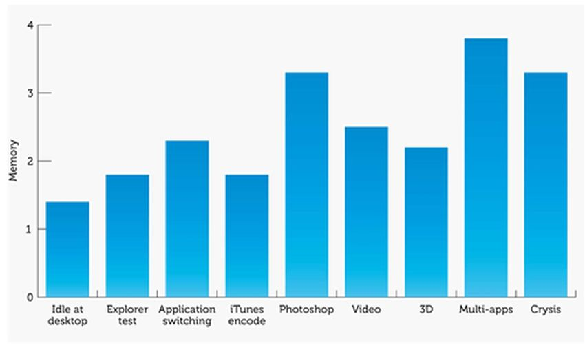 The amount of RAM used according to the applications used. We see that even using multiple applications at the same time, 4 GB is enough, but it's limited
